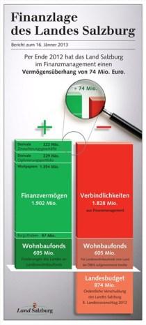 Salzburg Finanzbericht Standard