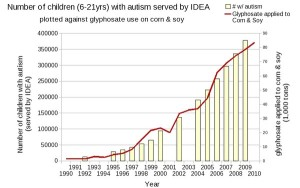 Autism and GMOs