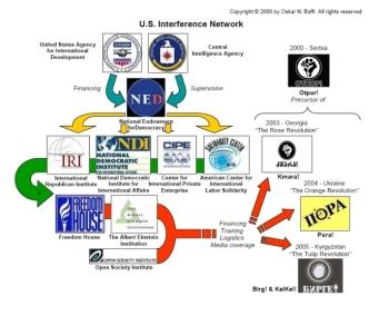 Network revolutions