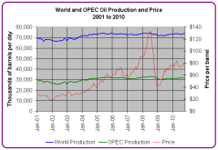 Production_Price_2001_2010