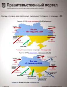 GDP impact EU vs Russia