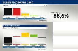 Bundestagswahlen 1980 tagesschau