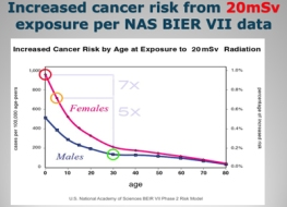 Starr 20 mSv higher cancer risk
