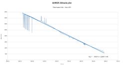 alttude plot 9525