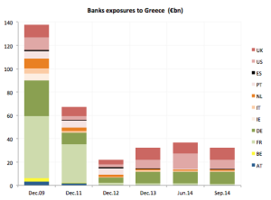 banks-Greece-exposures