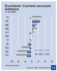 DB Current account imbalances EMU