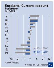 DB Current account imbalances EMU