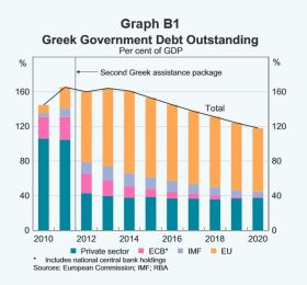 debt ownershiptransfer Greece