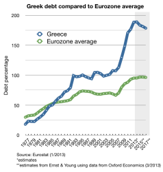 debt to GDP greece EU av