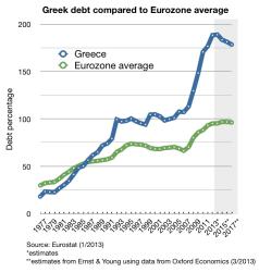 debt to GDP greece EU av