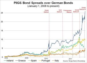 EMU bond spreads 2011