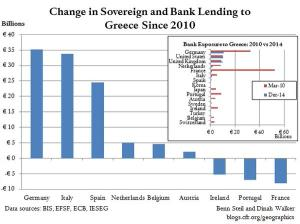 Eu bank exposure greek sovdebt