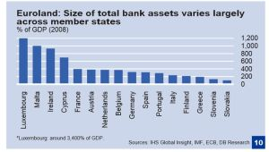 EU Banks bigger than nations