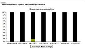 exposure Greec debt