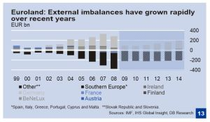 external imbalances rising EMU