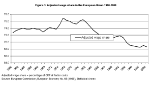 falling wage shares EU