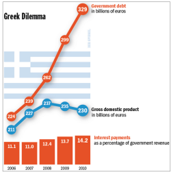 Greece sovdebt shrinking GDP