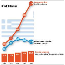 Greece sovdebt shrinking GDP