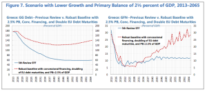 Greek growth and debt scenario IMF 2015