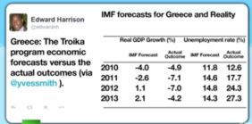 IMF prophecy and reality