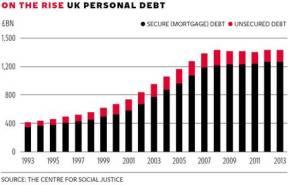 private debt UK