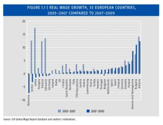 real wage growth EU ILO