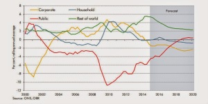 sectoral balances UK