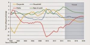 sectoral balances UK