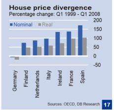 the real estate bubble EU style