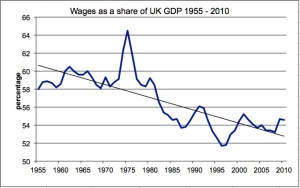 wage share decline UK
