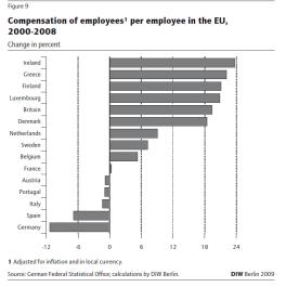 Wages EU