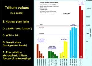 tritium comp 911
