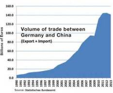 trade volume GER China