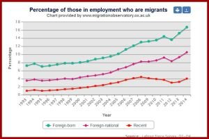 foreign workers  UK 1993 2014