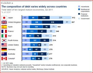 sectoral debt to GDP