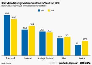 energieverbrauch-deutschland