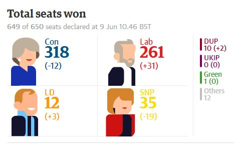 2017UK election results Guardian
