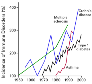 US Immune_disease_incidence