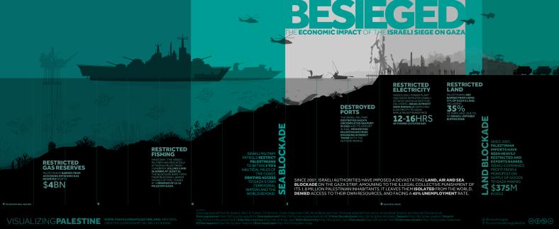 Besieged Gaza
