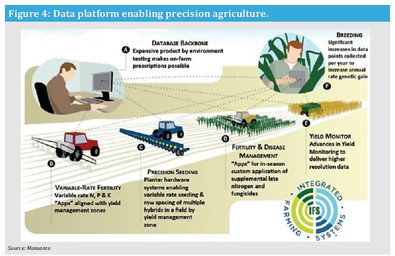 Monsanto Smart Farming