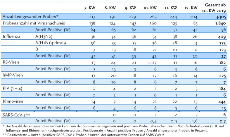 2 RKI KW 12 6 von 871 proben SARS-CoV-2 positiv