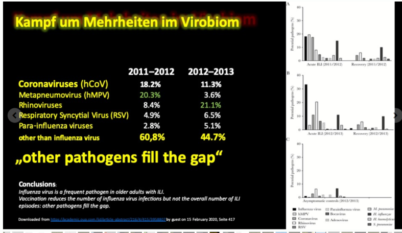 Resp changes in Virobiom