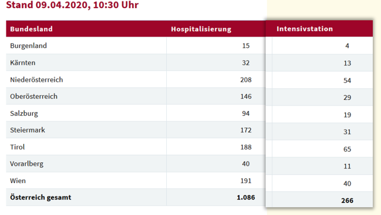 CoV-2 Hospital Data Austria 9-4