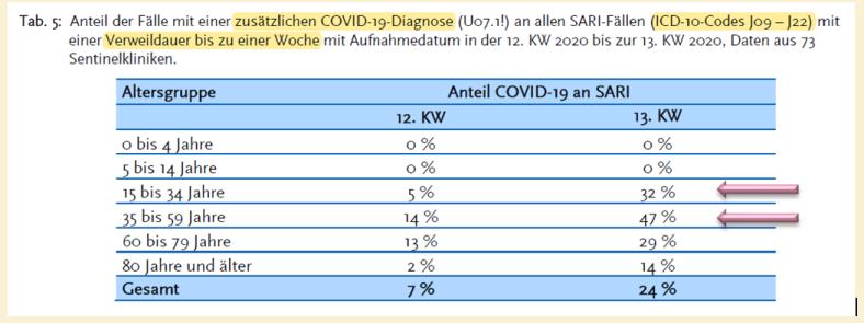 RKI SARI turned into COVID-19 cases