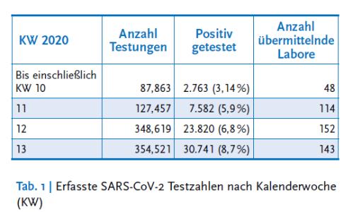 RKI SARS-CoV-2 Testing increase