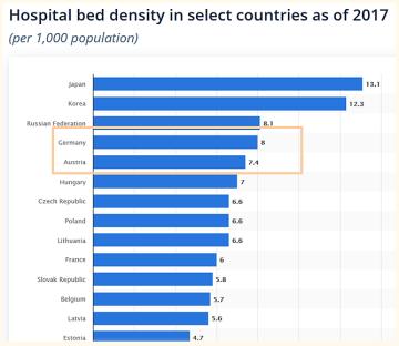 1 Hospital Beds per 100T Statista