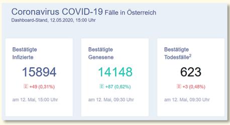 CoV Daten 12-5-20