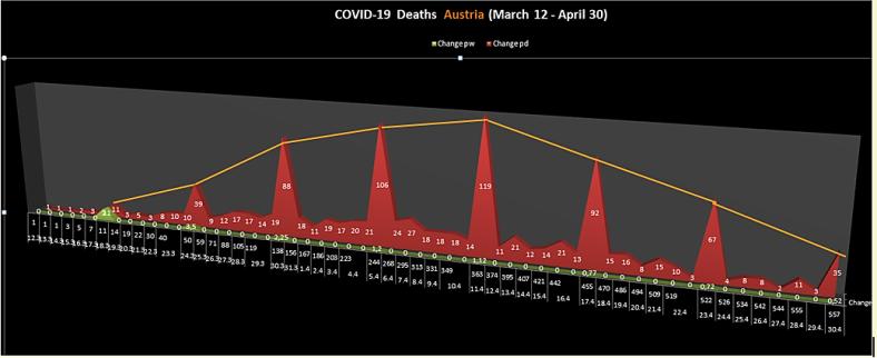 Covid 19 mort stats Austria 30-4