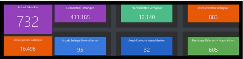 Dashboard Data Cov Austria 25-5
