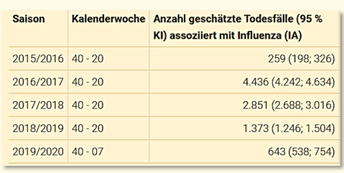 est Flu deaths Austria 2015-2010
